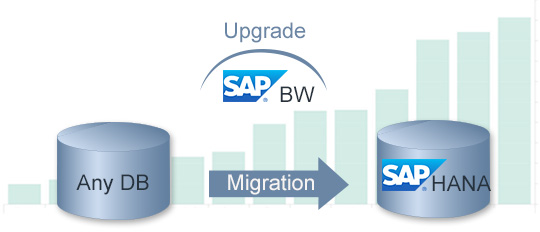Migration SAP BW on HANA