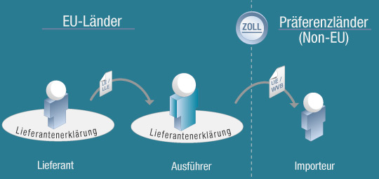 Präferenzmanagement in SAP