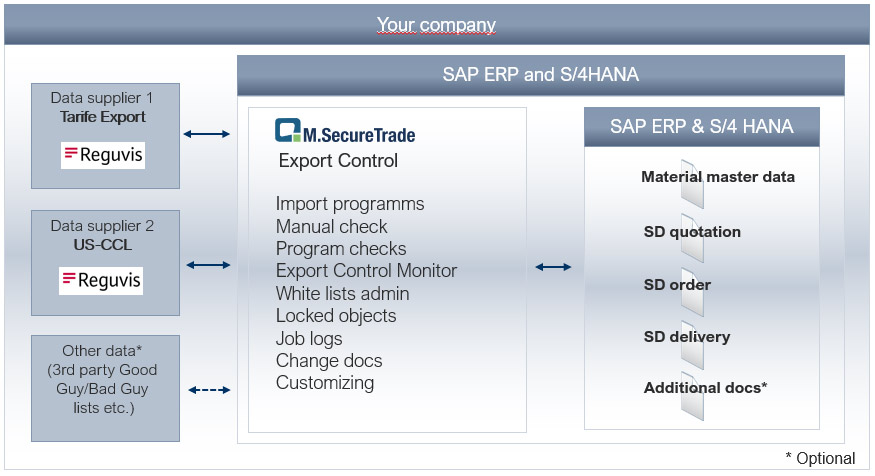 Managing export control in SAP | Mercoline