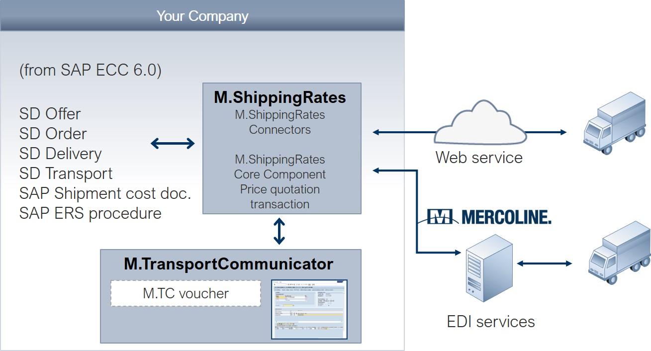 Freight cost management in SAP | Mercoline