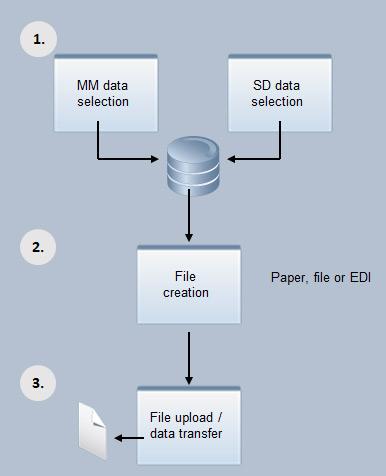 INTRASTAT notifications in SAP | Mercoline