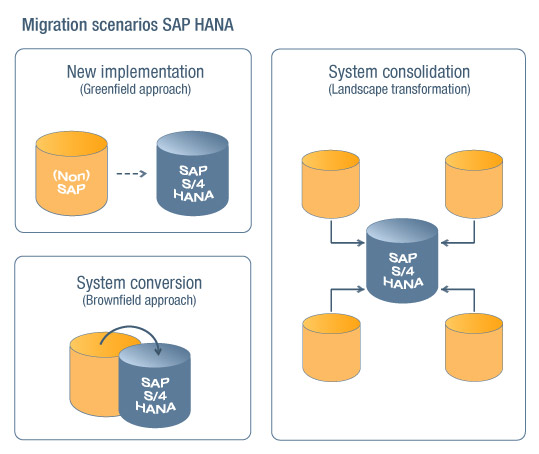 Transformation paths SAP HANA